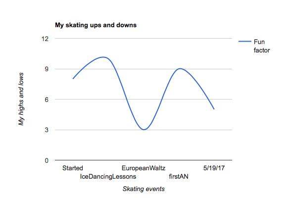 JoSkatesGraph