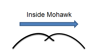inside mohawk diagram