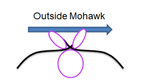 outside mohawk diagram
